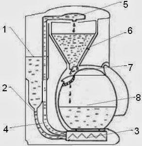 Как работает капельная кофеварка?